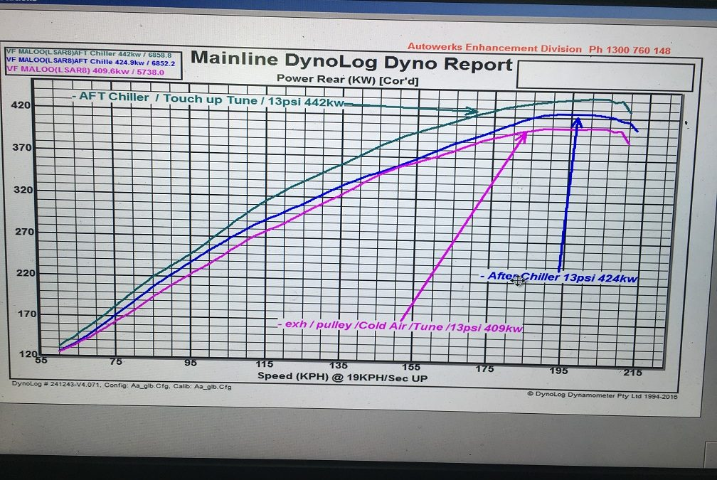 Autowerks VF Maloo before/after dyno