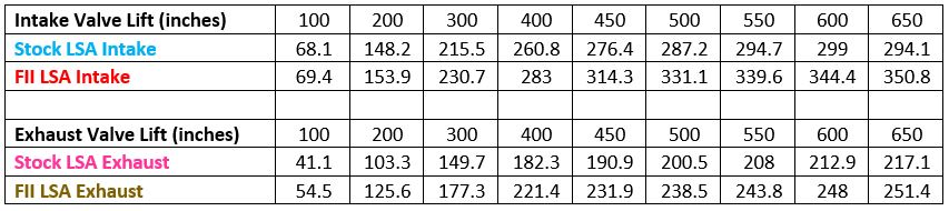 LSA Head Flow Data