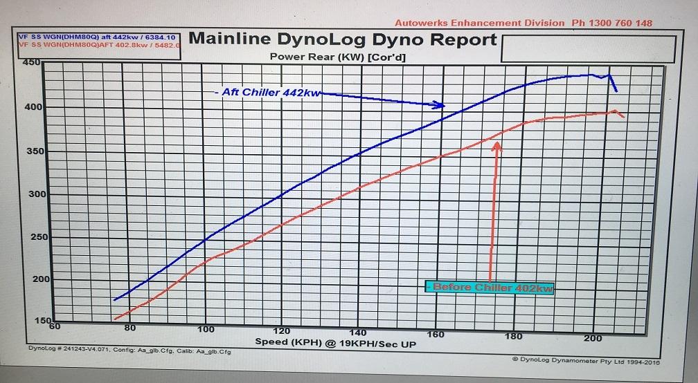 dyno-442rwkw