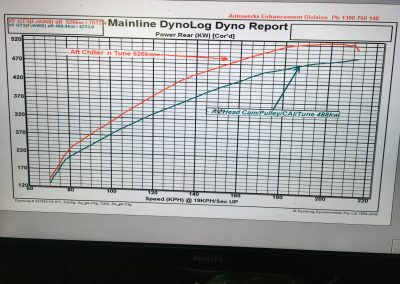 Autowerks before/after GTS dyno