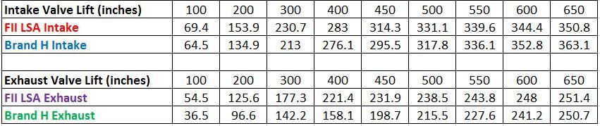 Brand H vs FII figures