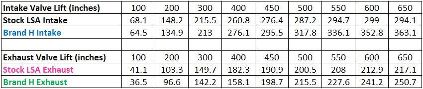 Brand H vs stock figures