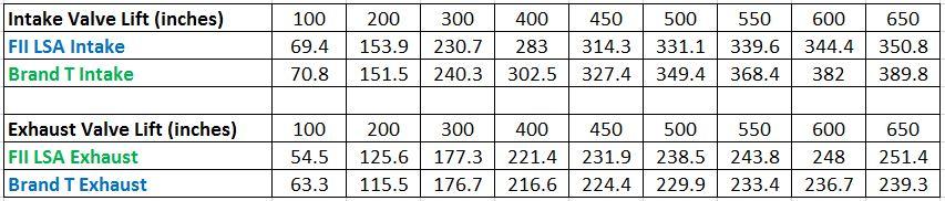 Brand T vs FII figures